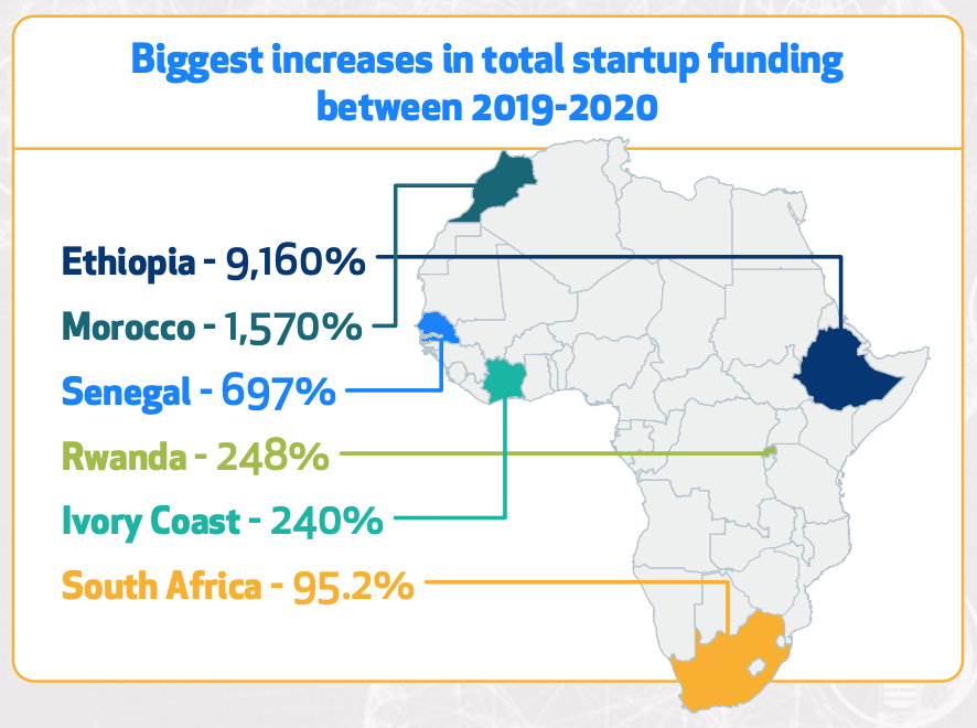 Biggest-increase-in-total-startup-funding-between-2019-and-2020-The-African-Tech-Startups-Funding-Report-2020-Disrupt-Africa-Jan-2021