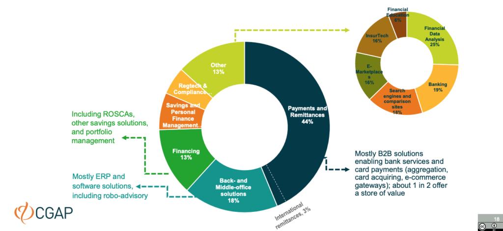 Fintech-segment-distribution-Fintechs-Across-the-Arab-World-CGAP-Dec-2020