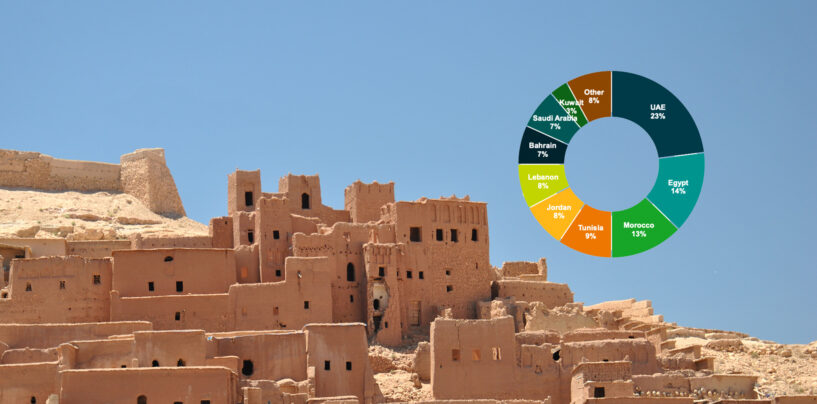 Morocco Grabs the Third Spot in Arab's Fintech Space Behind UAE and Egypt
