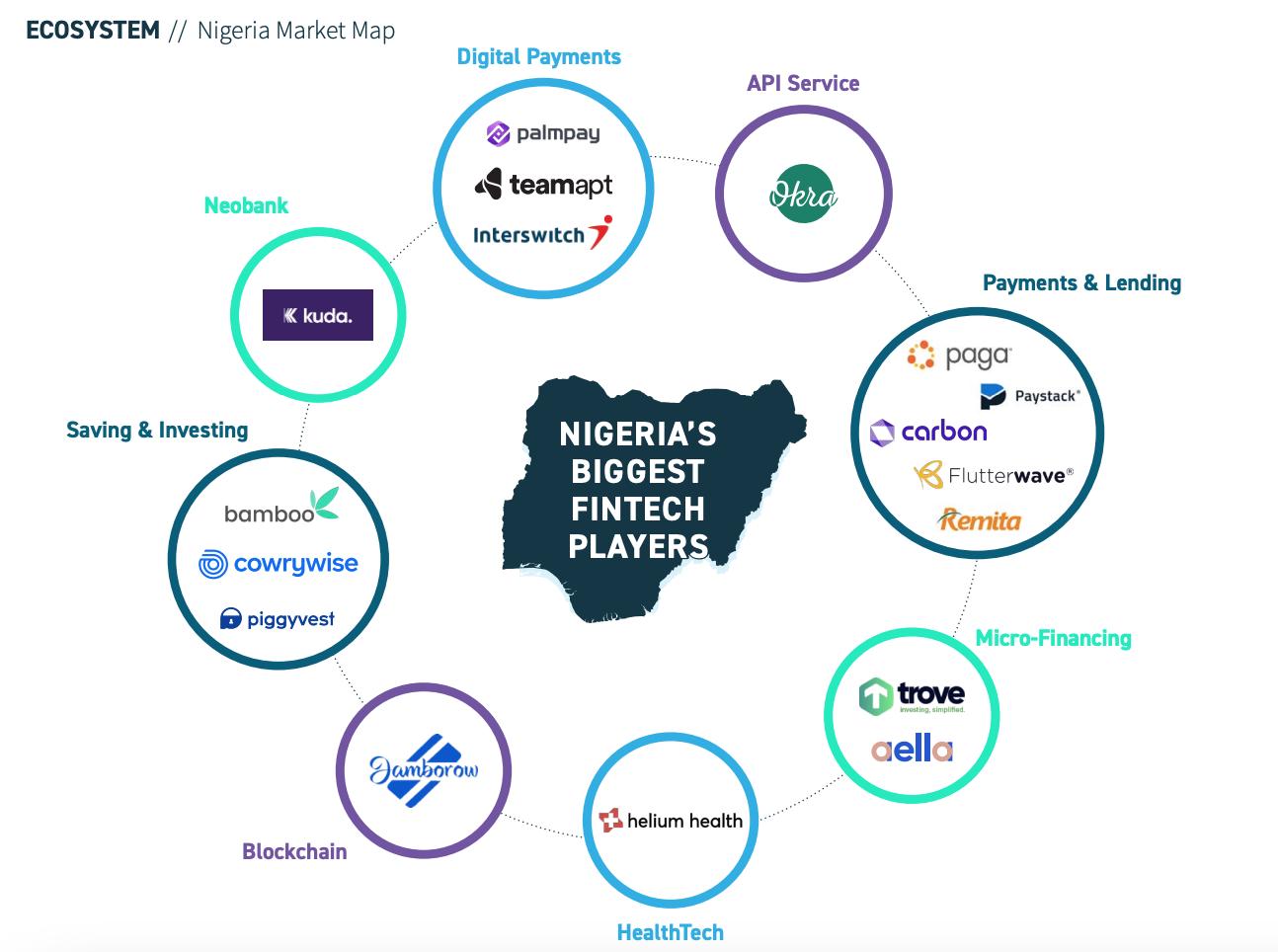 Niggerias-biggest-fintech-players-Africa-Fintech-State-of-the-Industry-2020-Africa-Fintech-Summit-Oct-2020