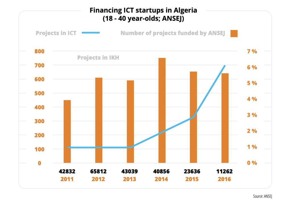Financing ICT startups in Algeria