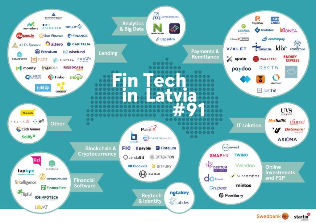 Swedbank Releases Latvia Fintech Report 2020, Fintech News Baltic