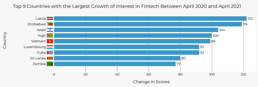 Top 9 Countries with the Most Searched Fintech Related Keywords in April 2021, Fintech News Network